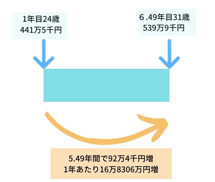 昇級率の計算