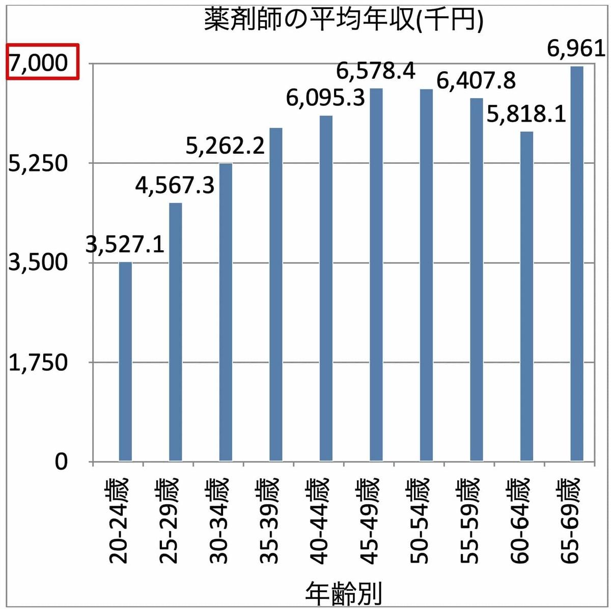 令和2年度薬剤師の平均年収(年齢別)