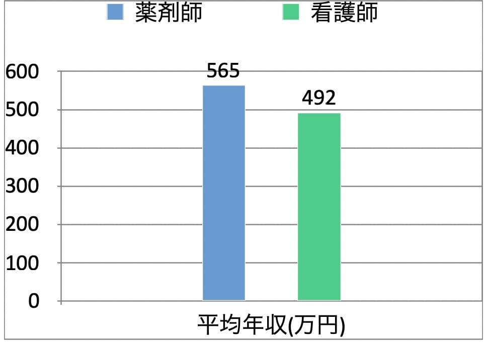 薬剤師と看護師の平均年収比較