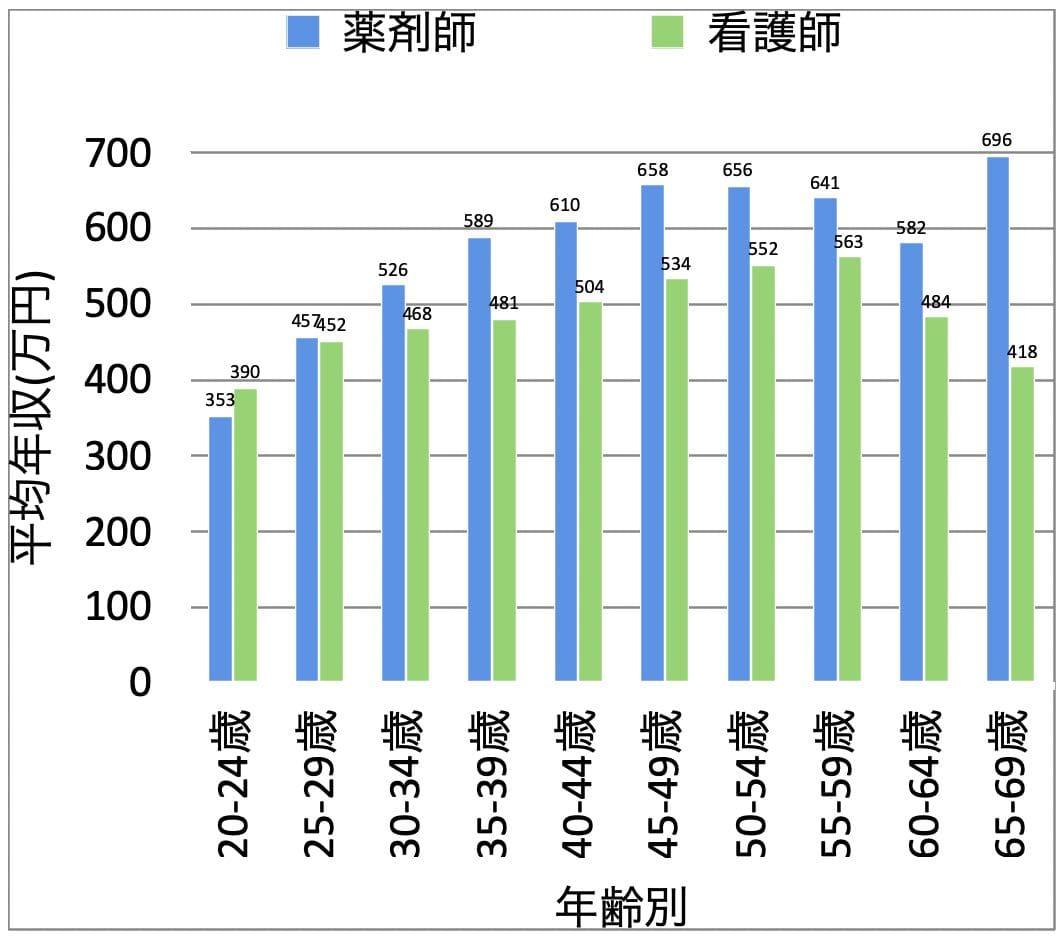 薬剤師と看護師の年代別の平均年収