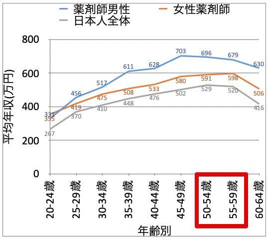 【男女別】50代薬剤師の平均年収(給料)