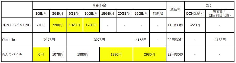 OCNモバイルONE、Y!mobile、楽天モバイルの月額料金比較表
