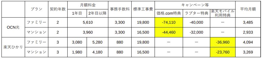 OCN光と楽天ひかりの月額料金比較表