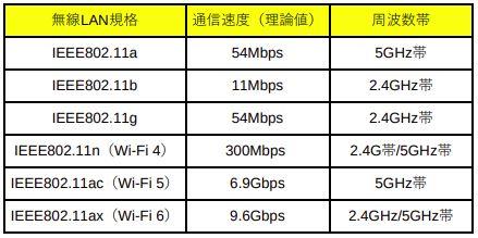 無線LAN規格表