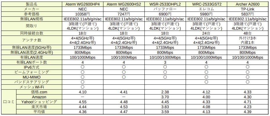 無線LANルーター製品比較