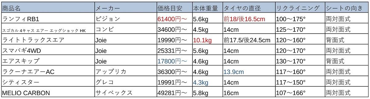 ベビーカー比較表(A型&AB型)