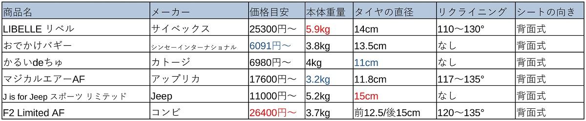 ベビーカー比較表(B型&バギー)