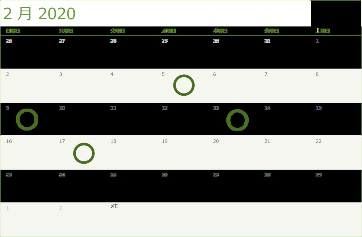 Excelのグラフ