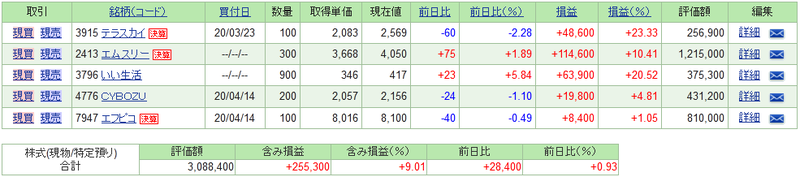 f:id:ayazofu-kabu:20200419191919p:plain