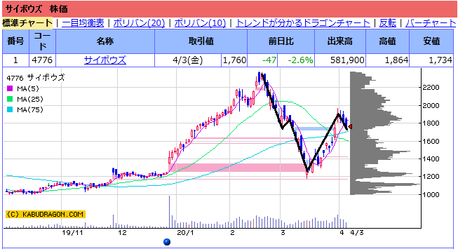 f:id:ayazofu-kabu:20200419195811p:plain