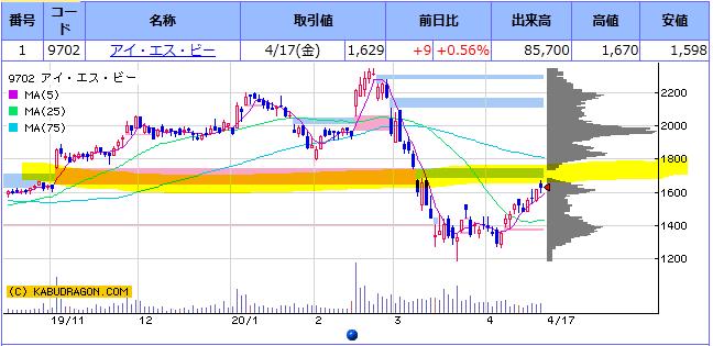f:id:ayazofu-kabu:20200419224830p:plain