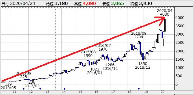 f:id:ayazofu-kabu:20200425213959p:plain