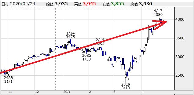 f:id:ayazofu-kabu:20200425214008p:plain