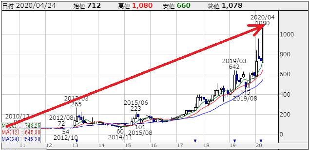 f:id:ayazofu-kabu:20200426160940p:plain