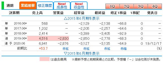 f:id:ayazofu-kabu:20200426214649p:plain