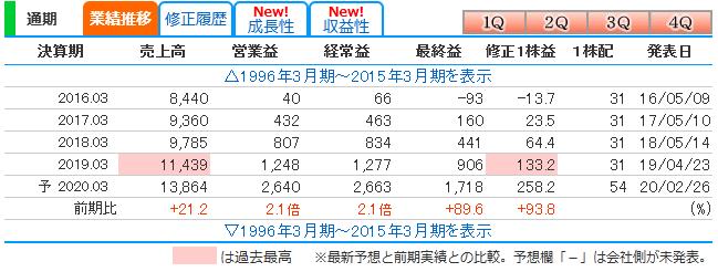 f:id:ayazofu-kabu:20200426214654p:plain