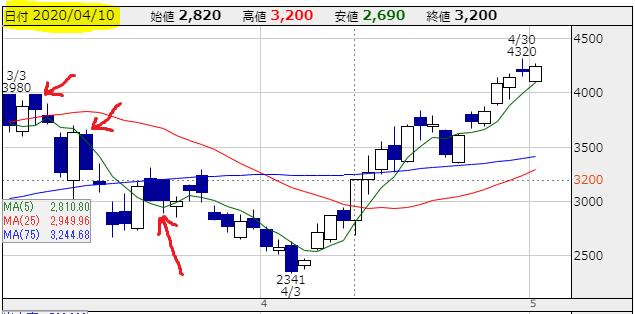f:id:ayazofu-kabu:20200504171759p:plain