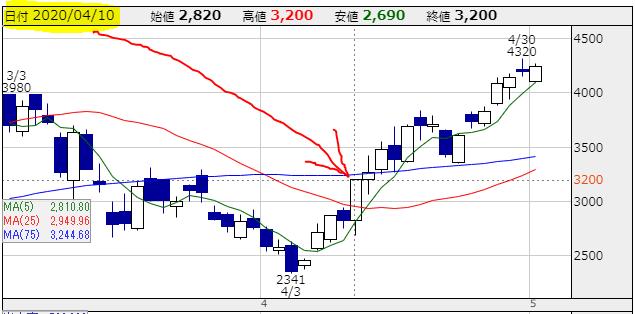 f:id:ayazofu-kabu:20200504171805p:plain