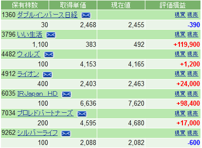 f:id:ayazofu-kabu:20200518212435p:plain