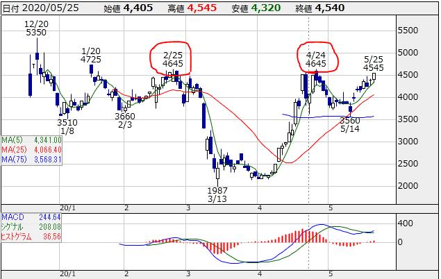 f:id:ayazofu-kabu:20200525215006p:plain