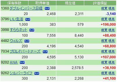 f:id:ayazofu-kabu:20200525215013p:plain