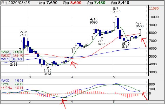 f:id:ayazofu-kabu:20200525215708p:plain