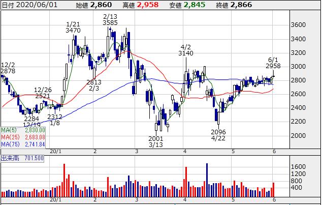 f:id:ayazofu-kabu:20200601223017p:plain