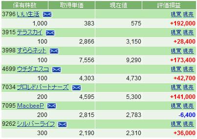f:id:ayazofu-kabu:20200602220301p:plain