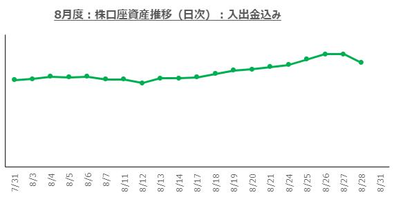 f:id:ayazofu-kabu:20200828213955p:plain