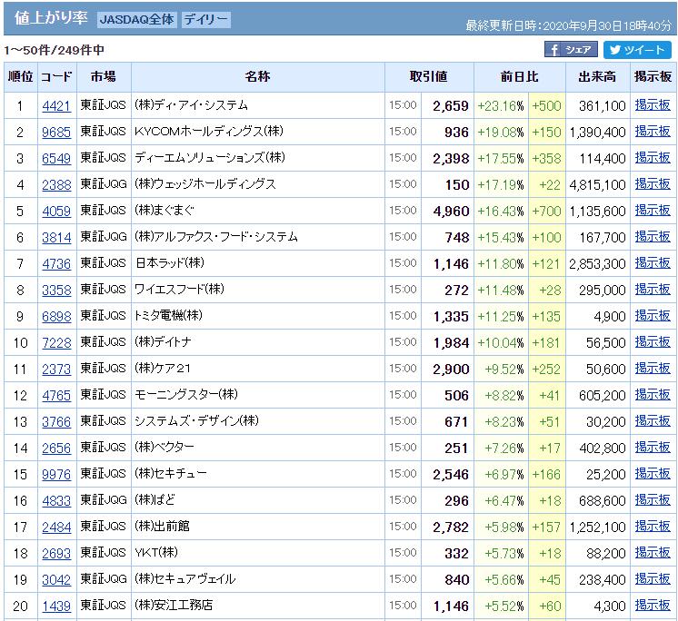 出典:Yahooファイナンス 9/30ジャスダック値上がりランキング