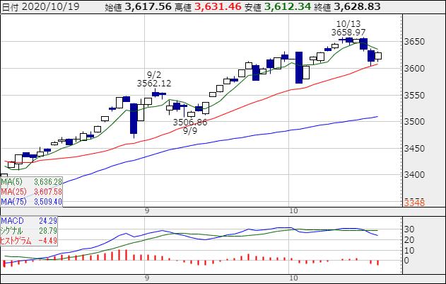 出典:株探 JASDAQ平均日足チャート