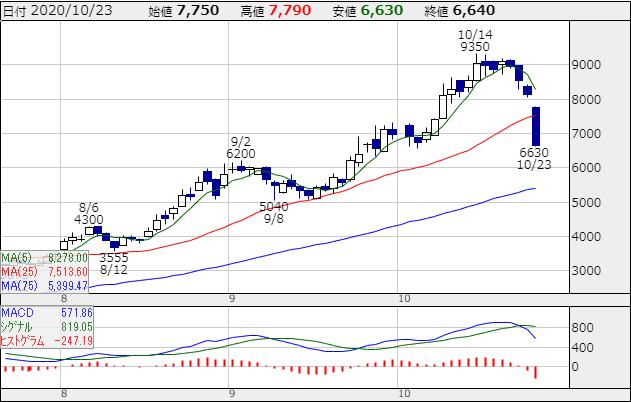 f:id:ayazofu-kabu:20201023214958p:plain