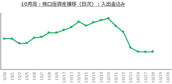 f:id:ayazofu-kabu:20201028193144p:plain