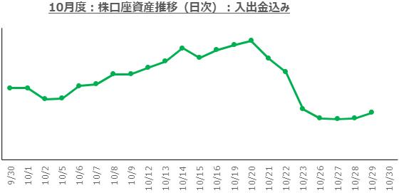 f:id:ayazofu-kabu:20201029204444p:plain