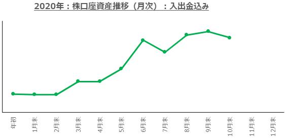 f:id:ayazofu-kabu:20201031001342p:plain