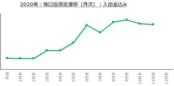 f:id:ayazofu-kabu:20201130192615p:plain