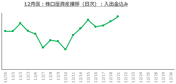f:id:ayazofu-kabu:20201221222245p:plain