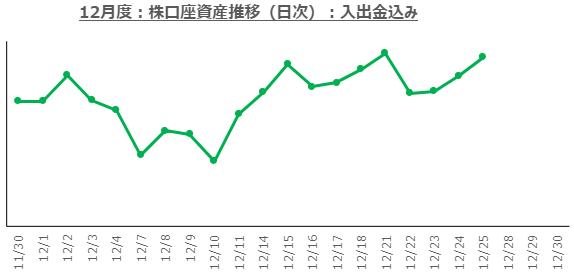 f:id:ayazofu-kabu:20201225183419p:plain