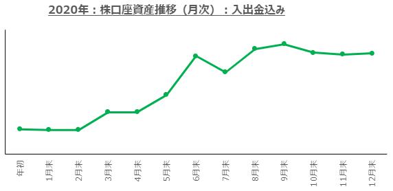 f:id:ayazofu-kabu:20201230163940p:plain