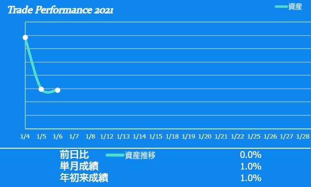 f:id:ayazofu-kabu:20210106185346p:plain