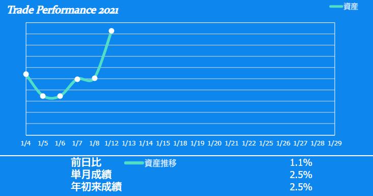 f:id:ayazofu-kabu:20210112233402p:plain