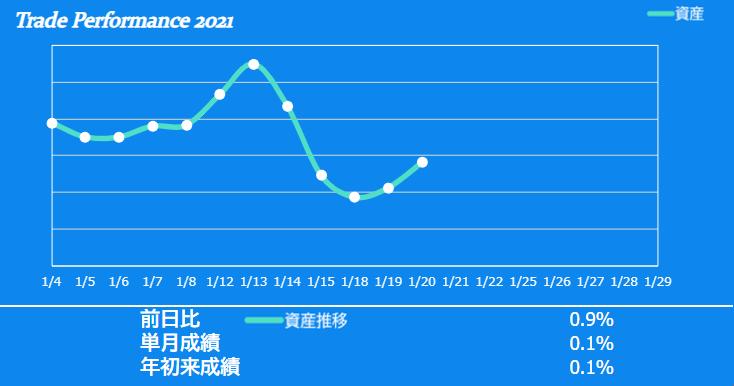 f:id:ayazofu-kabu:20210120184522p:plain