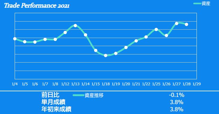 f:id:ayazofu-kabu:20210128193400p:plain