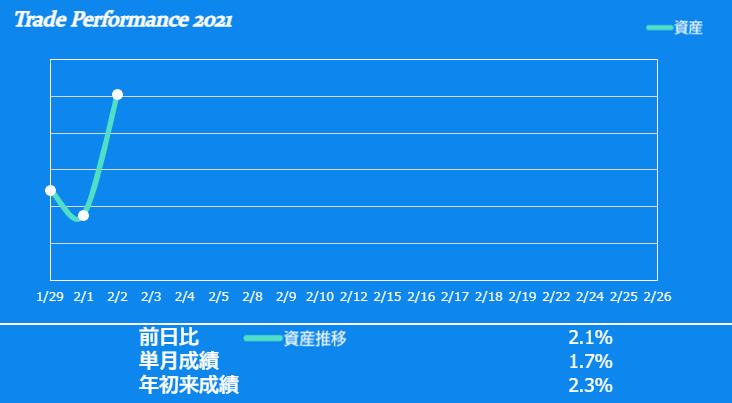 f:id:ayazofu-kabu:20210202213549p:plain