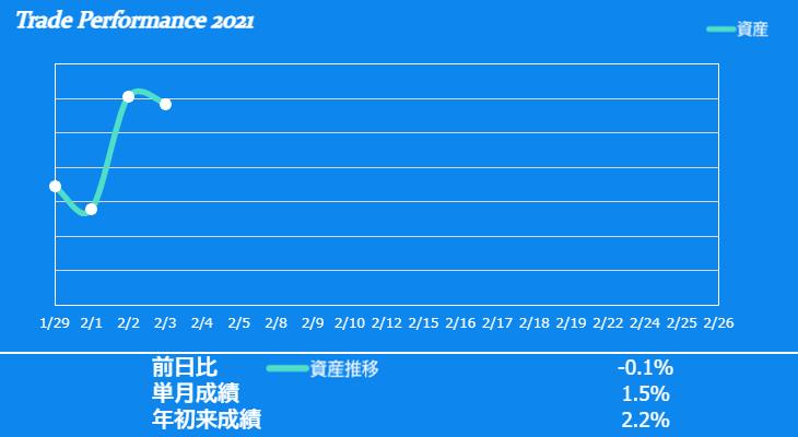 f:id:ayazofu-kabu:20210203220504p:plain