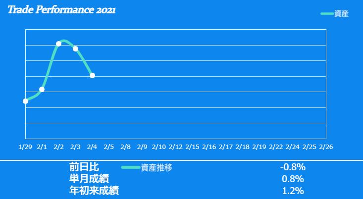 f:id:ayazofu-kabu:20210204215805p:plain
