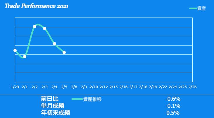f:id:ayazofu-kabu:20210205214022p:plain