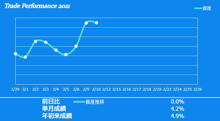 f:id:ayazofu-kabu:20210210202848p:plain
