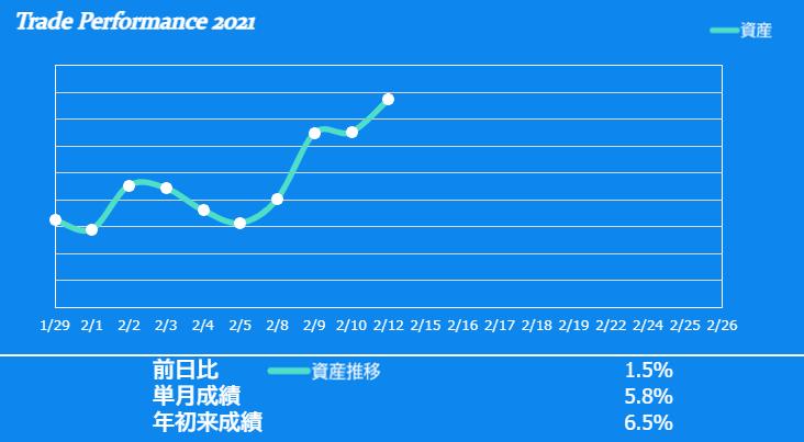 f:id:ayazofu-kabu:20210212230105p:plain