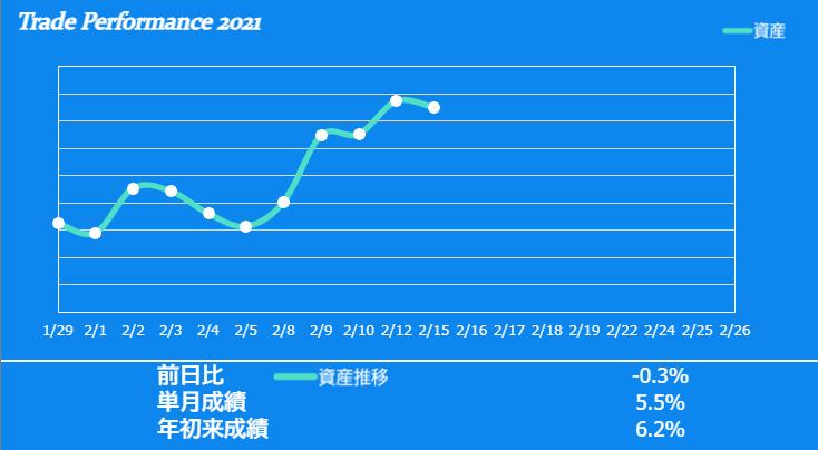 f:id:ayazofu-kabu:20210215220548p:plain